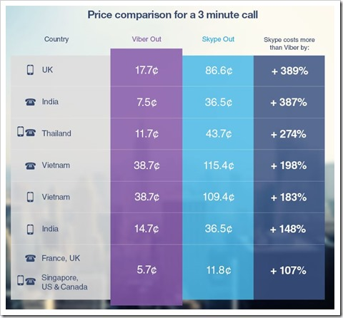 Price Comparison Viber Out