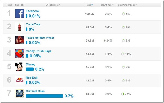 Facebook page engagements