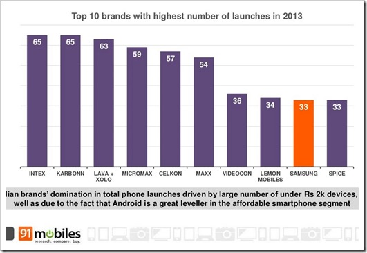Highest number of phones launched