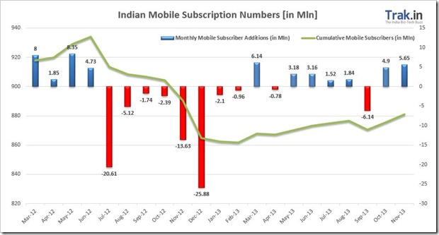 Indian mobile Subscription Nov 2013