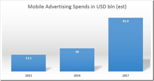 Mobile Ad Spends