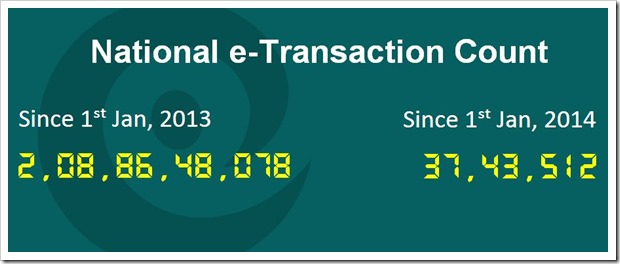 National e-Transactions Count