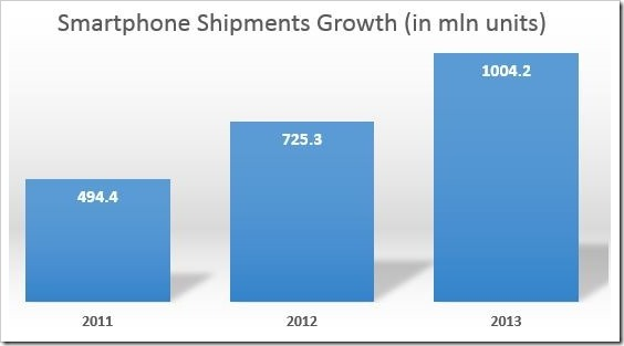 Smartphone Shipments Cross 1 Billion Milestone In 2013!