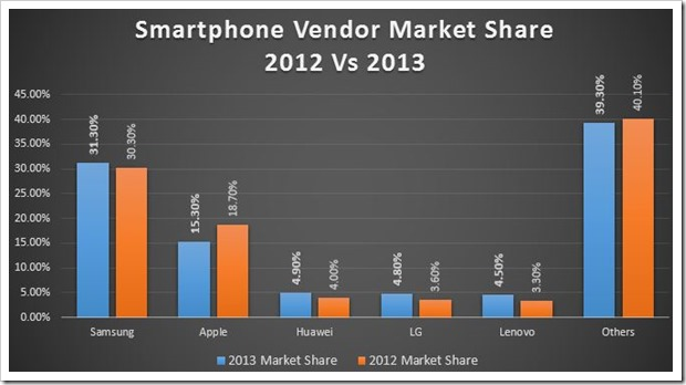 Smartphone Vendor marketshare