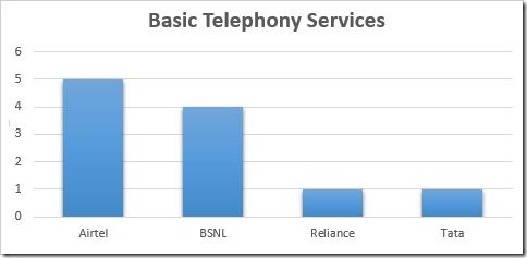 Basic Telephony Services