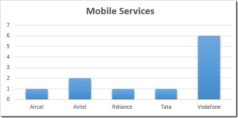 Mobile Services Satisfaction