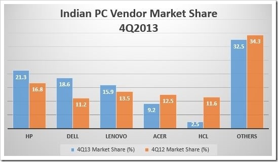 Indian PC Market Witnesses Sharp Decline