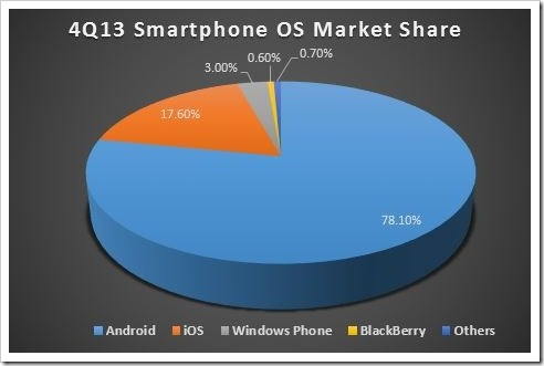 Android Dominates With 78 1% Market Share, iOS at 17 6%: IDC