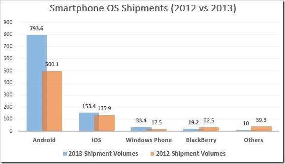 Smartphone OS Shipments 2012vs2013