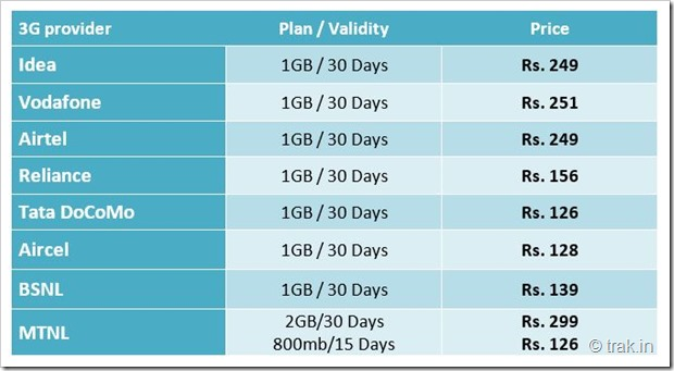 Updates 3G 1GB plan comparisons