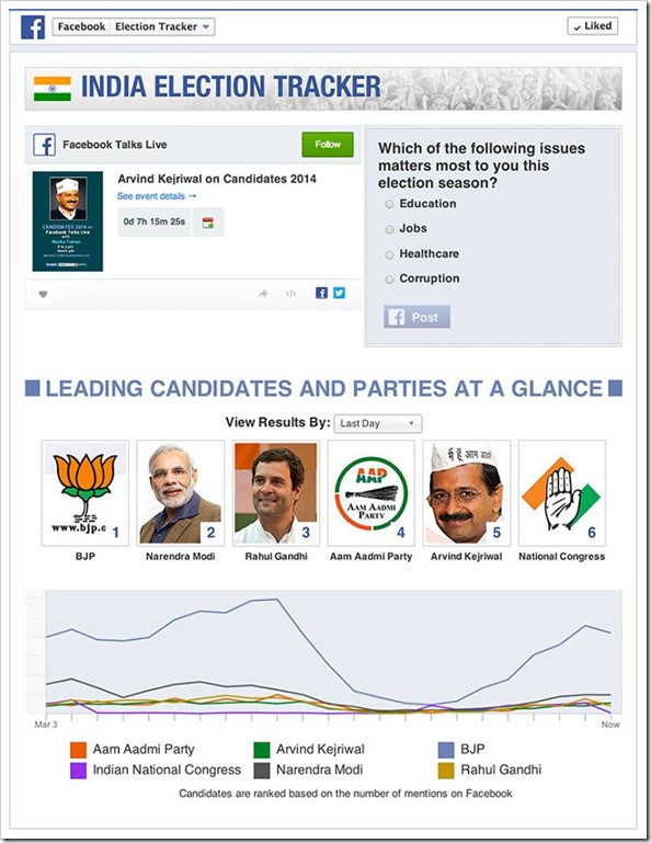 Facebook India Election Tracker