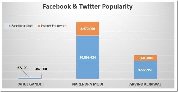 Facebook & Twitter Popularity