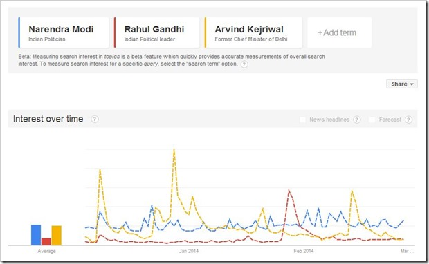 Google trends comparison of PM Candidates