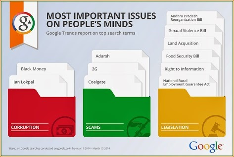 GoogleInfo-most important issues