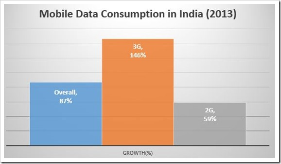 3G Usage Jumps 146% In 2013, Accounts For 43% Total Network Traffic
