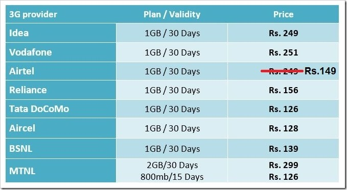 Nre Airtel price 3G 1GB plan comparisons