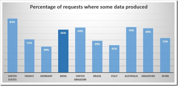 Percentage of requests Data was produced