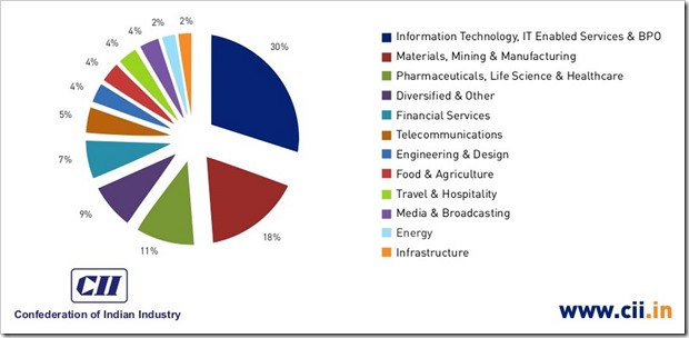 Presence of Indian Industries in USA