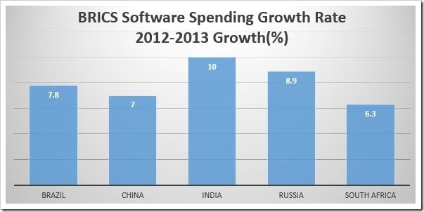 BRICS software spending