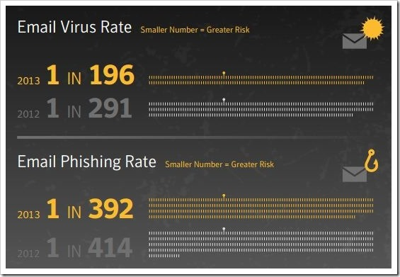 Email Virus Rate