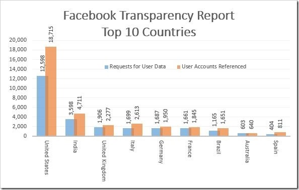 Facebook Transparency Report Top 10 countries