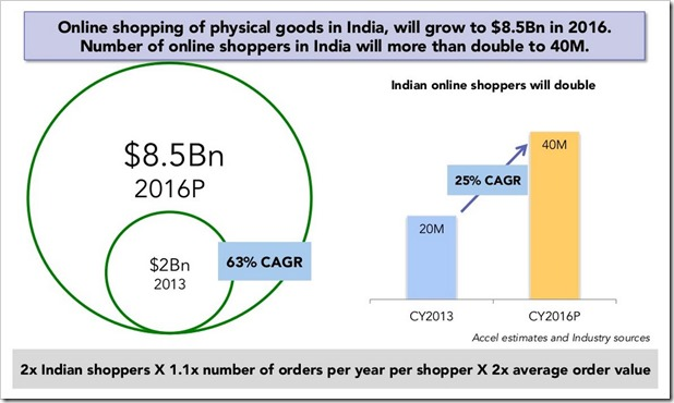 Indian Ecommerce Growth