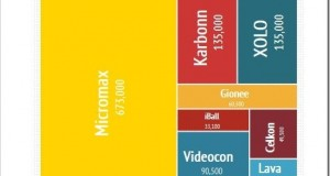 How Indian Smartphone Brands Stack Up Against Global Players!