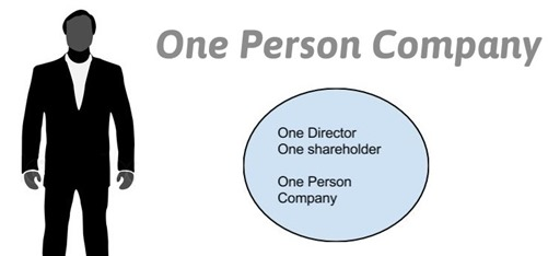One Person Company Concept