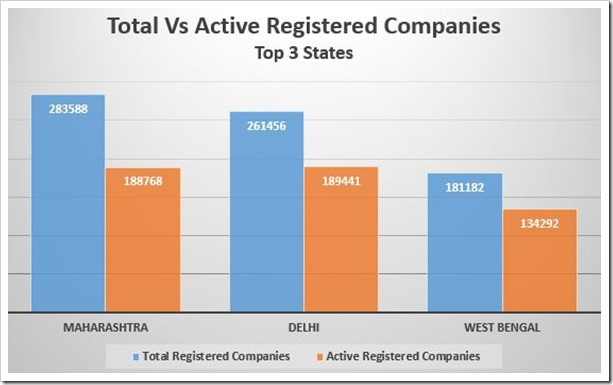 Total Vs Active Registered Companies