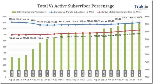 Total vs active subscriber Feb14