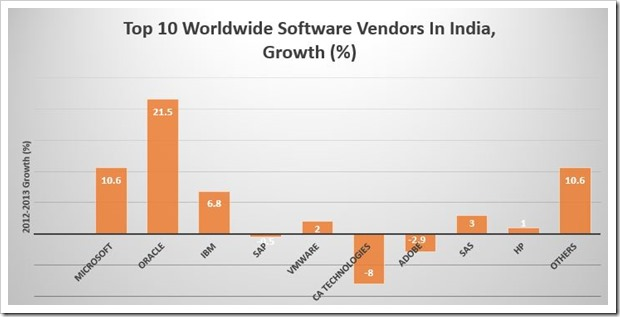 Worldwide Software Vendors