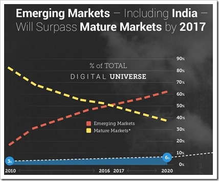 emerging-mature-markets-total-du