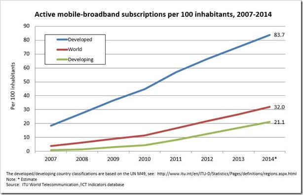 Active mobile broadband subscribers