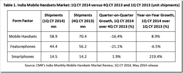 India Mobile Handset shipments