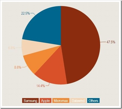 Indian Tablet Market Share 1Q2014