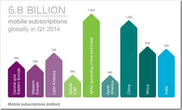 6.8 Billion Mobile Subscriptions