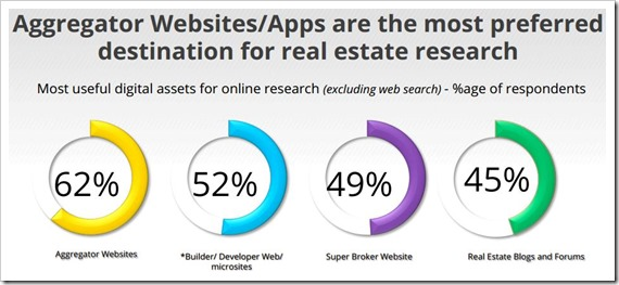 Aggregator websites preferred