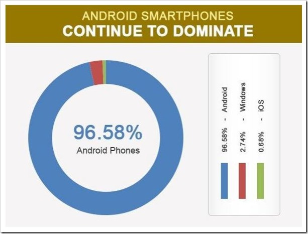 Android smartphone domination