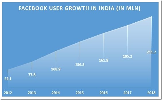 FB User growth India 2012-2017