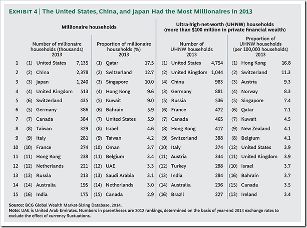 GlobalWealth_2014_Most_Millionaires