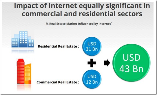 Internet Heavily Influences Real-Estate Decisions In India