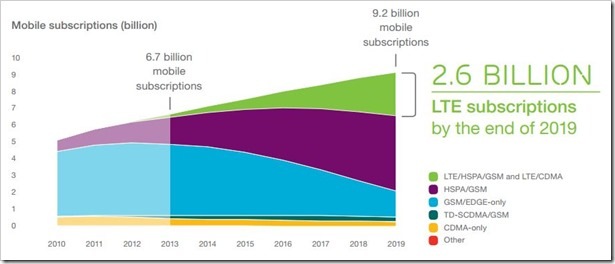 Mobile internet subscriptions
