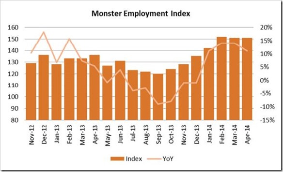 Monster Employment Index