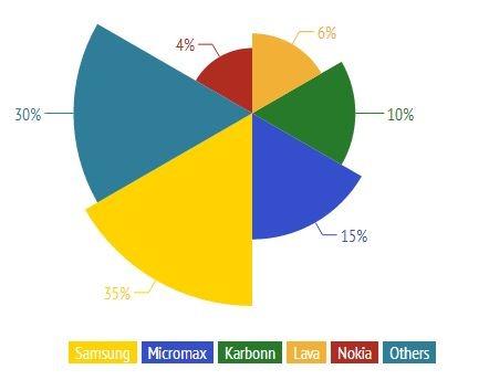 Smartphone Marketshare 1Q2014