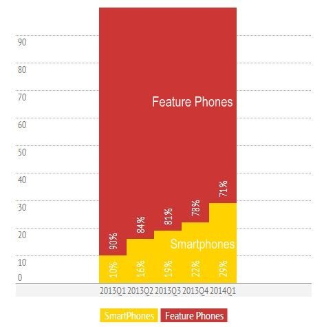 Smartphones feature phones migration