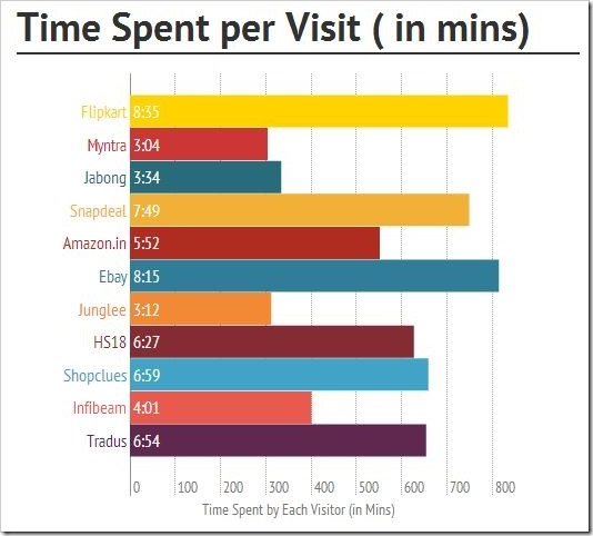 Time spent by visitors ecommerce