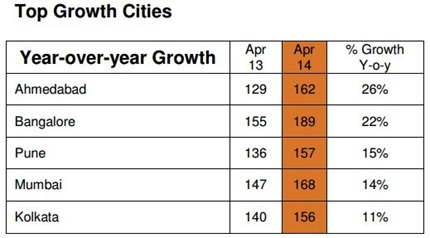 Top Growth Cities
