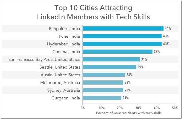 Bangalore, Pune, Hyderabad And Chennai Top Cities In The World That Attract Tech Talent