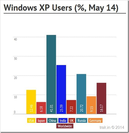 Windows XP Users in the world