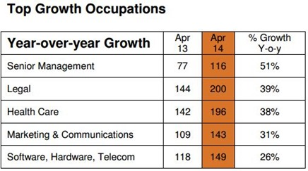 top growth occupation